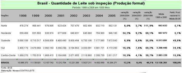 brasil-quantidade-leite-sobinspecao-7121230.jpg