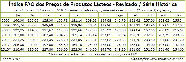 indice-fao-dos-precos-de-produtos-lacteos-serie-historica-2007-2013-190161015.png