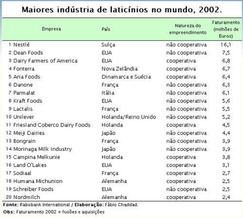 maiores-industrias-laticinios-2002-1714834.jpg