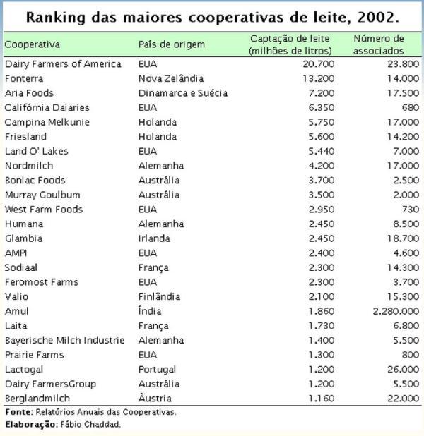 Ranking Cooperativas 2002