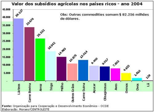 valor-subsidios-agricolas-167655.jpg
